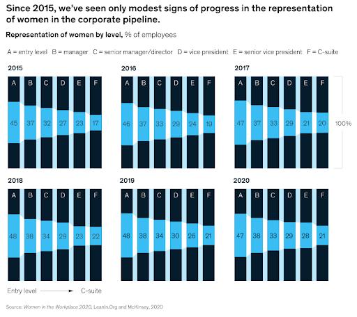 McKinsey & Lean-In Study Shows Decreasing % Of Female Leaders With Increasing Seniority