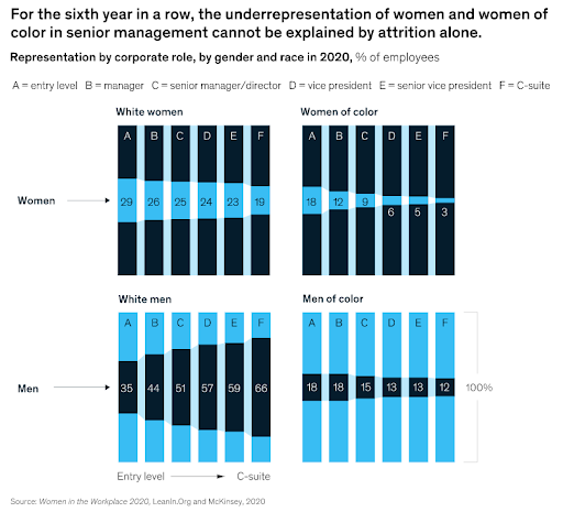 McKinsey & LeanIn Study Shows Underrepresentation by Women of Color in Management Roles